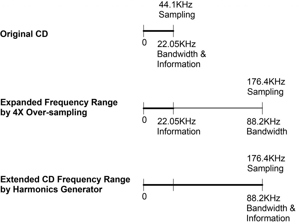 図1 CDのHi-Res化(周波数帯域の拡張)
