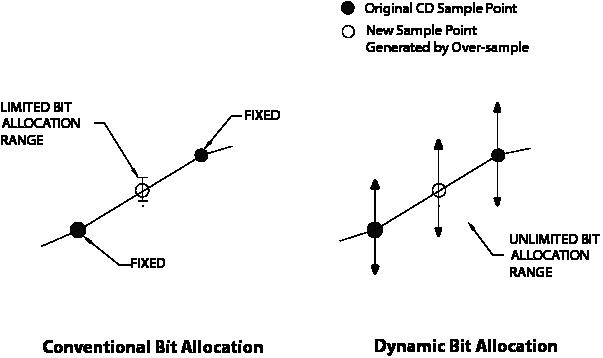 図11 ビットアロケーション